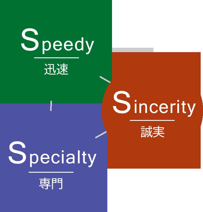 迅速(Speedy)・誠実(Sincerity)・専門(Specialty)